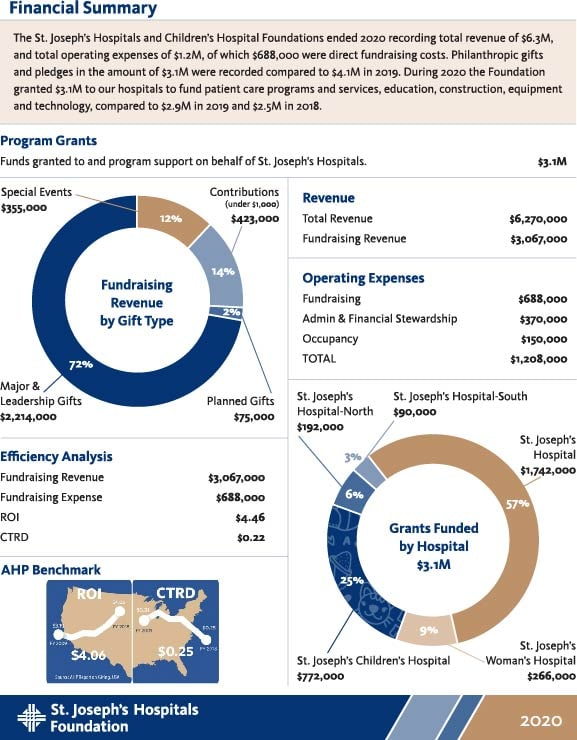 2020 Donor Impact Report Financials Page 2